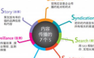 美通社赵莎:在创业公司成长的四个阶段,公关策略有哪些不同?