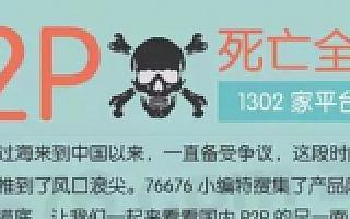 P2P死亡跑路全名单:1302家! 截至2015年12月
