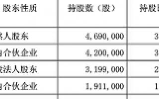 """进军医药电商不惜亏钱,""""康之家""""寒冬下挂牌新三板"""