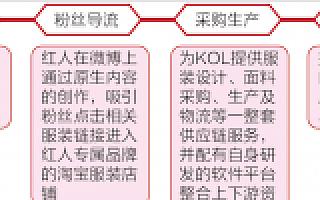 网红孵化器以电商变现:如涵电商的模式闭环