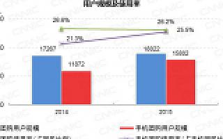 手机团购增速33.1% 企业深挖O2O消费潜力