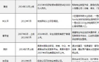 社区服务O2O调研报告之二:叮咚小区已死,综合平台还有出路吗?