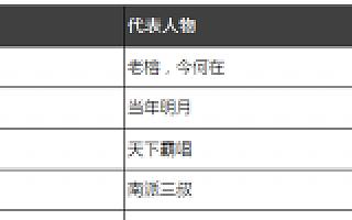 papi酱、王思聪、雷军、罗永浩……2016年最新网红报告出炉