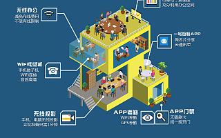 【更新换代】无线网络即将淘汰有线网络 原因在此!-e信wifi