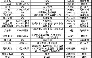 投资潮每日风投(10月17日收录19个投资/收购事件)