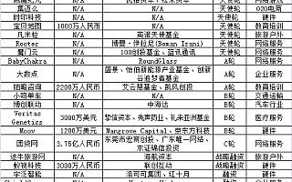 投资潮每日风投(10月20日收录24个投资/收购事件)