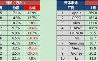 1月中国智能手机市场:苹果微增,小米大跌