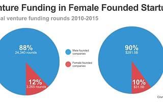 风投行业对女性有偏见?中国好于美国