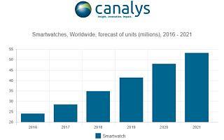 Canalys:2017年智能手表市场将达到100亿美元