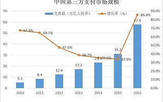中国第三方支付的现状和发展趋势