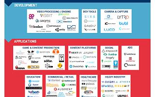 CB Insights:一张图尽览110多家AR/VR初创企业
