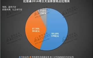 比亚迪2016年营收千亿 新能源汽车贡献达33%