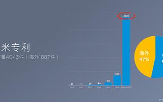 小米专利数大飞跃 一年间猛涨3000项