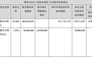 贾跃亭质押了97%股权,鑫根资本从乐视的前十大股东中消失