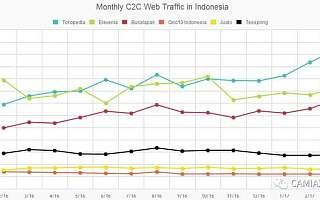 图说印尼Top电商网站&购物应用