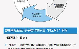 """详解鄞州四明金融小镇,如何在宁波打造""""曼哈顿格局""""?"""