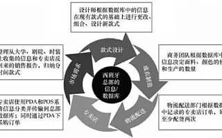 网红电商重构新零售业态,需把握三个核心要素