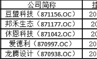 """新三板创新层名单揭晓 千家公司数出九宗""""最"""""""