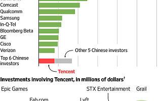 腾讯成为美国科技创业公司最大中国投资者:社交、游戏,还投了9家医疗企业
