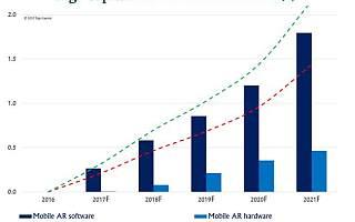 苹果Facebook介入:移动AR市场2021年或达600亿美元