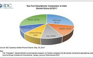 苹果想在印度卖翻新机,要拯救市场份额的心愿能不能实现?