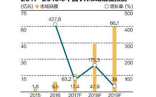 中国VR产业困局: 内容有软肋,硬件有硬伤