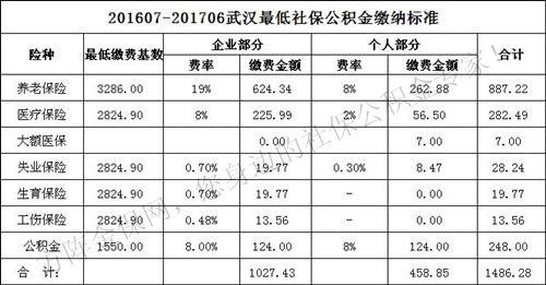 2019年天津五险交费基数是多少上下限是多少