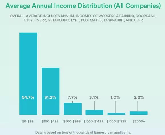 3%的人,每月低于500美元),fiverr(96.