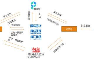 """服务于中小企业金融生态,中国耀盛要用消费金融产品""""快金""""整合企业和消费者"""