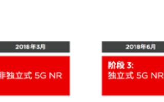 5G对于运营商和设备商来说:远没有看上去那么美好