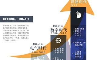 IDC重磅:机器人3.0时代 中国将甩日美韩几条街【附下载】| 智东西内参