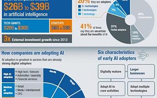麦肯锡最新调研:未来三年,AI将在哪些领域爆发?