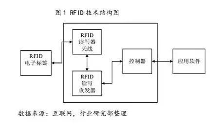 而rfid技术将rfid标签依附在物品上,通过射频信号将标签中的信息读取