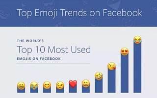 """美媒:社交媒体在""""世界表情包日""""推表情排名"""