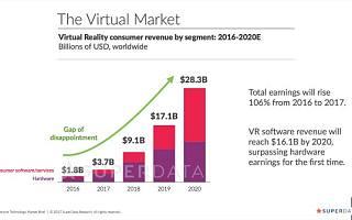 为什么VR想实现大众化发展,还有慢慢长路要走