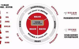 京东发布AI平台YAIR 对外开放赋能又一举措