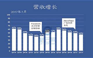 Facebook Q2财报出炉:营收93.2亿美元,净利润同比增长71%