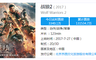 《战狼2》火爆票房创纪录 跟着笑的公司不止这一家