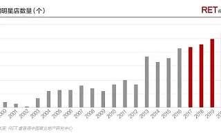 我们调查了322个明星店铺品牌,发现了2017中国明星店的发展套路