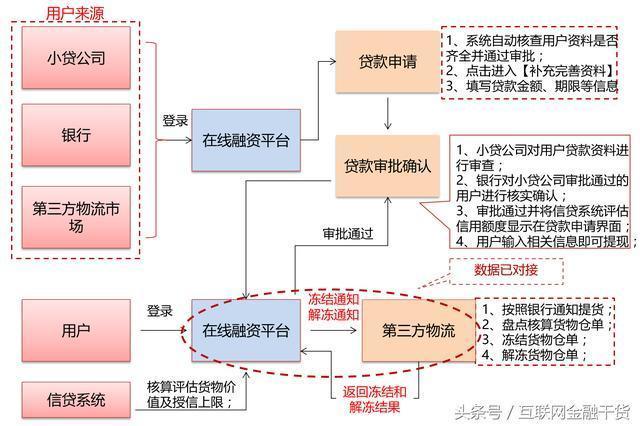 如何规划设计互联网融资平台模式与架构?图片