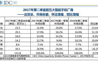 2017年Q2小米反超苹果,成为中国智能手机出货量第四
