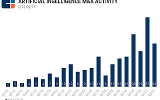 科技巨头并购大事记:谷歌收购AI公司最积极,苹果不甘示弱