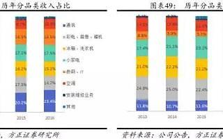苏宁的27年:在行业中的物流能力(下)