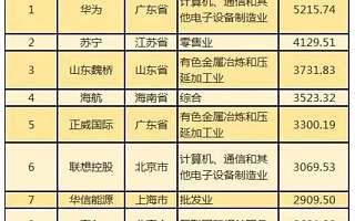 这份中国企业500强榜单里,有华为、京东,但没有阿里、腾讯