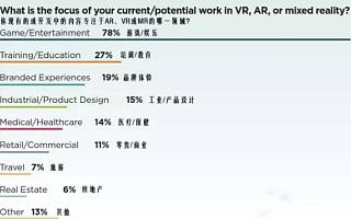 详解2017VR/AR创新性报告:虽然短期赚不到钱,开发者仍满怀信心