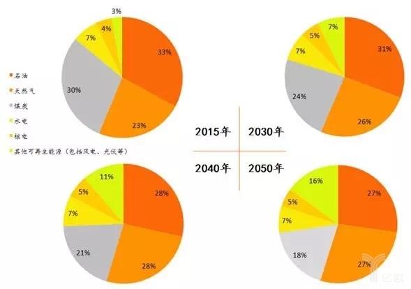 近日,中国石油集团经济技术研究院发布2017版《2050年世界与中国能源展望》(简称《能源展望》)。 世界能源已进入转型发展的新阶段,多元、低碳、清洁、高效、安全是必然的发展趋势。该院能源产业分析师刘畅表示,基准情境下,能源全行业技术快速发展,能效水平稳步提升,新能源成本不断下降;新的商业模式使更多的人消费更为便利,推动能源分布式发展。短期能源市场供需宽松的格局难以转变,可再生能源对化石能源的替代性不断提升,化石能源面临巨大挑战。城镇化与电气化持续推进,电力发展前景良好。 《能源展望》认为,世界石油需求