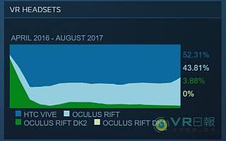 VR日报:降价才是王道,Oculus Rift用户占比显著提高