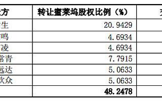 宣亚国际近29亿收购映客48%股份,后者估值由70亿降为60亿