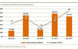 2017年第二季度全球科技公司IPO报告出炉,两年来科技IPO最好的一季