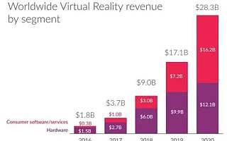 市场规模将达300亿美刀的VR市场,还值得投资吗?